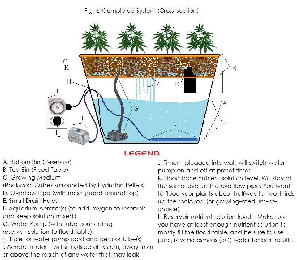 Build Your Own #Hydroponic System For Less than $100 ...