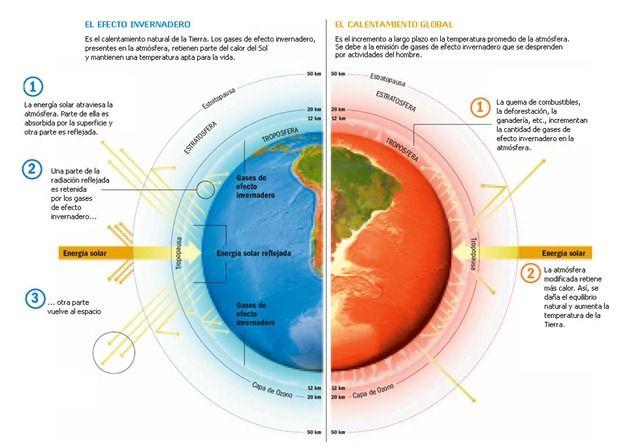 Qué Es El Efecto Invernadero Efecto Invernadero Calentamiento Global Problemas Medioambientales