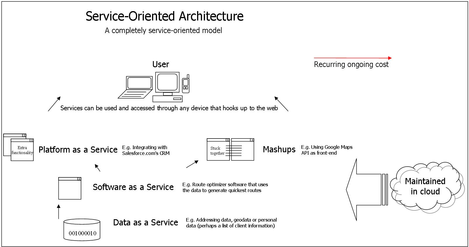 Soa detailed diagram web service wikipedia the free soa detailed diagram web service wikipedia the free encyclopedia ccuart Images