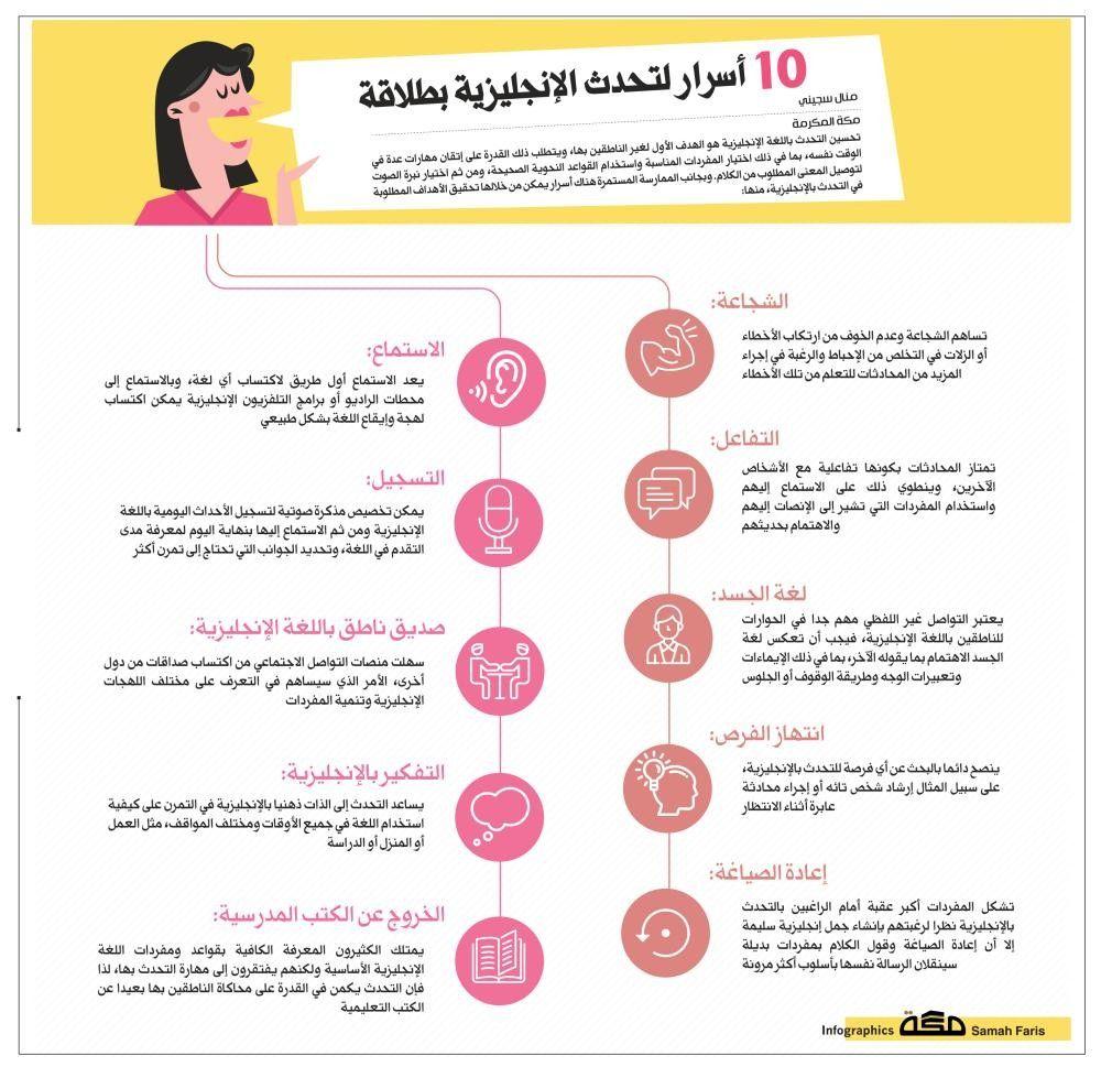 10 أسرار لتحدث الإنجليزية بطلاقة تحسين التحدث باللغة الإنجليزية هو الهدف الأول لغير الناطقين Learn English Vocabulary Learn English English Prepositions