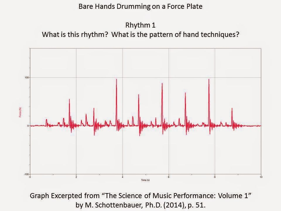 Using Graphs In Writing Projects Music Education In Writing Professional Development For Teachers