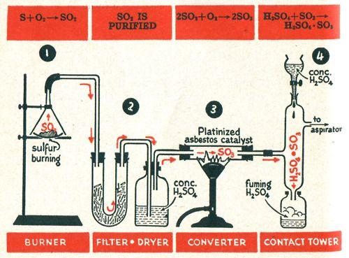 chemistry, newhouse | Design Inspiration | Pinterest ...