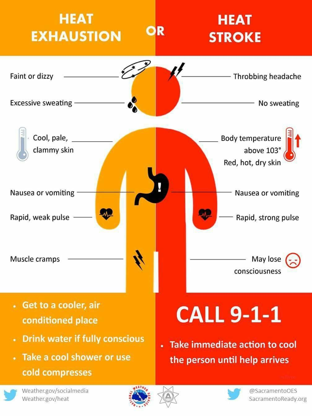 Signs of solar and heat stroke. Help the victim