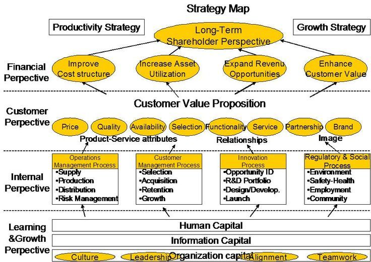 Example Of Strategy Map Business Amp Marketing Analysis