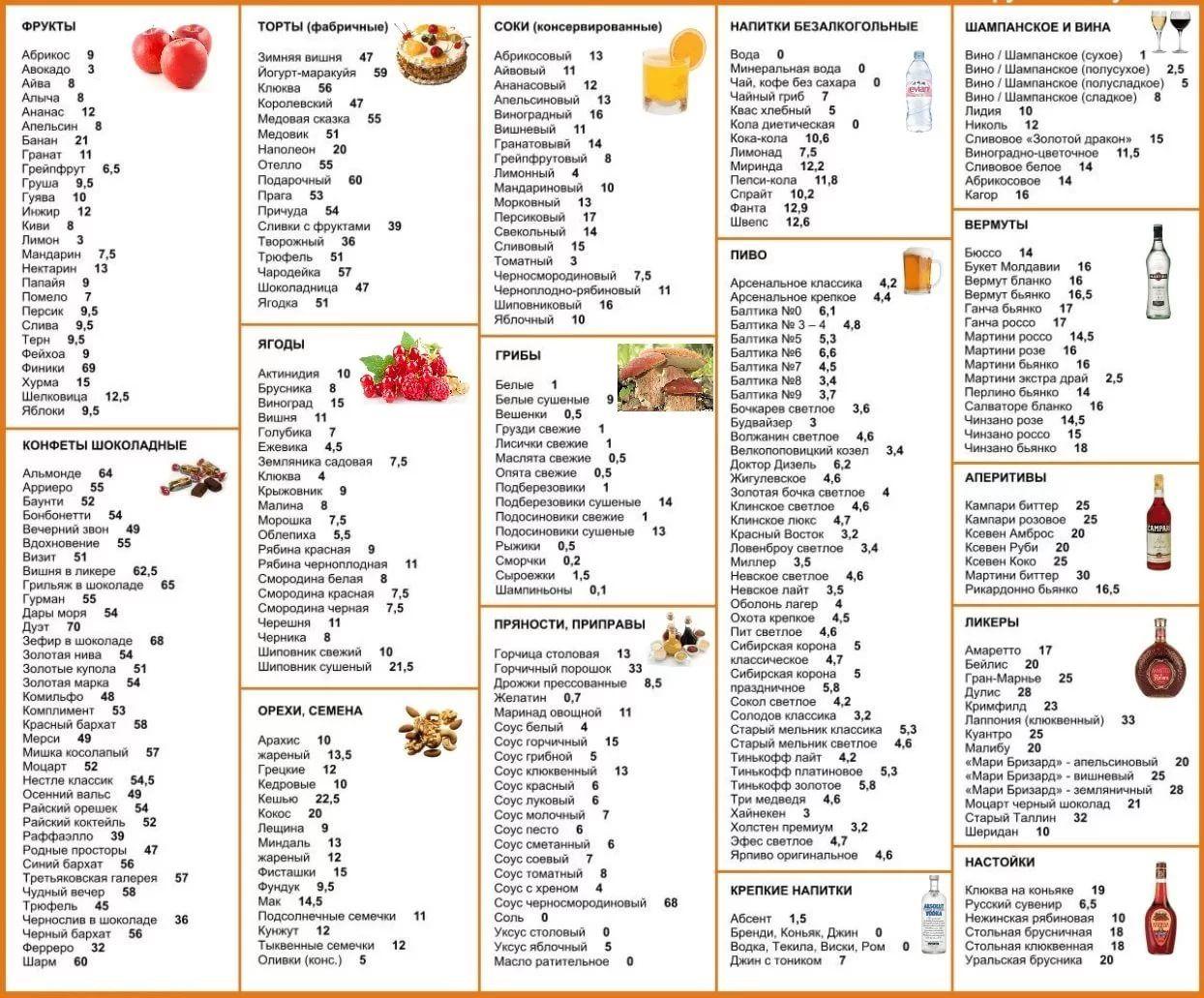 диета 5 для похудения