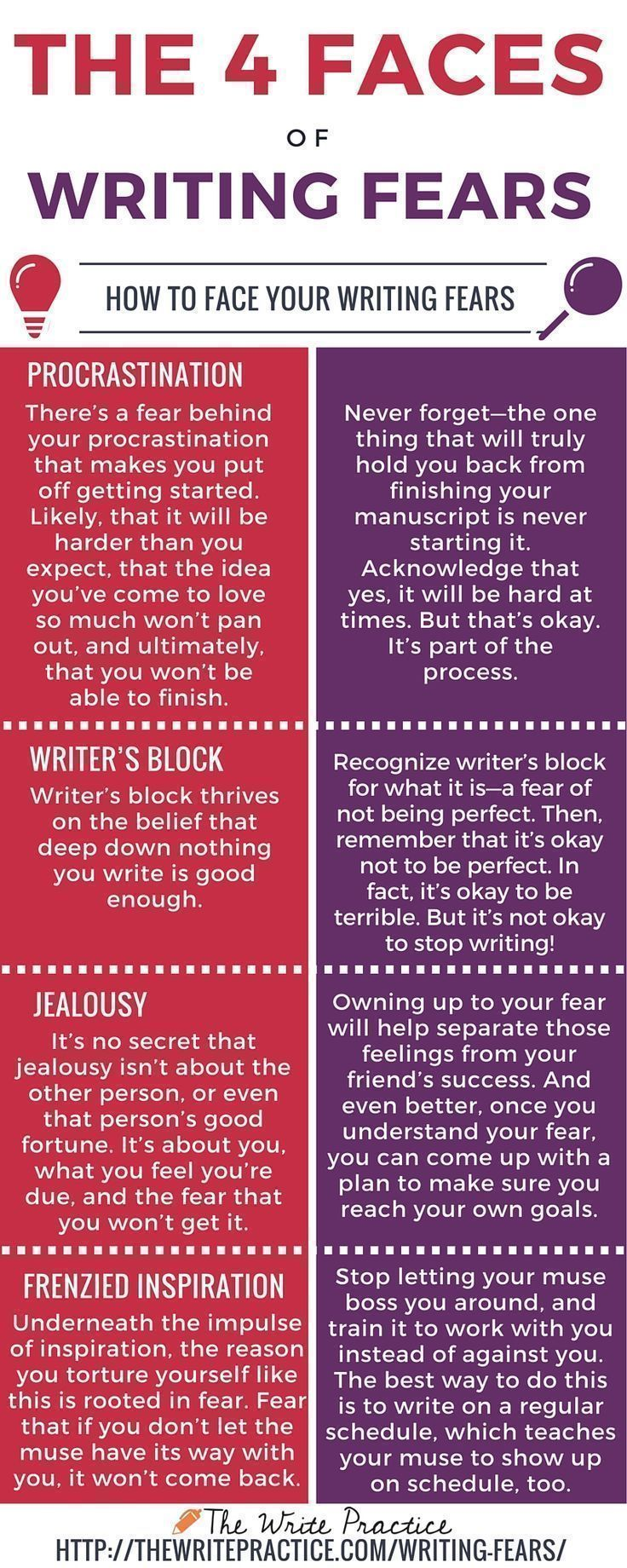 The Four Faces of Writing Fears