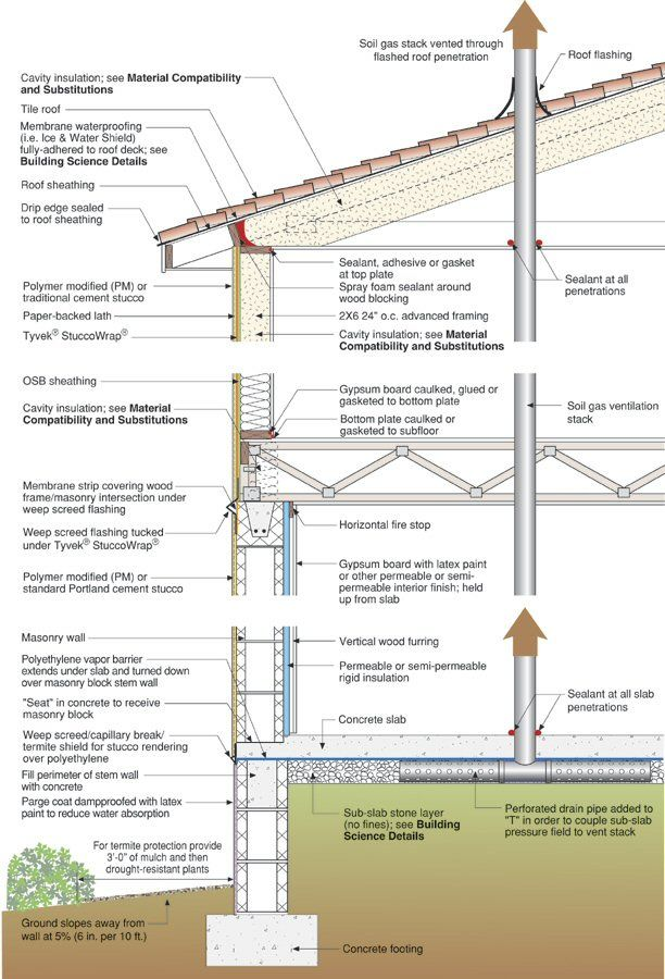 Etw Building Profile New Maitland Building Science Corporation Cavity Insulation Roof Detail Membrane Roof