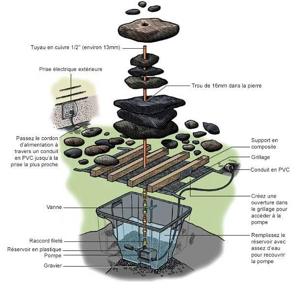 Parfait Créer Une Fontaine De Jardin Soi Même : Le Guide Pas à Pas