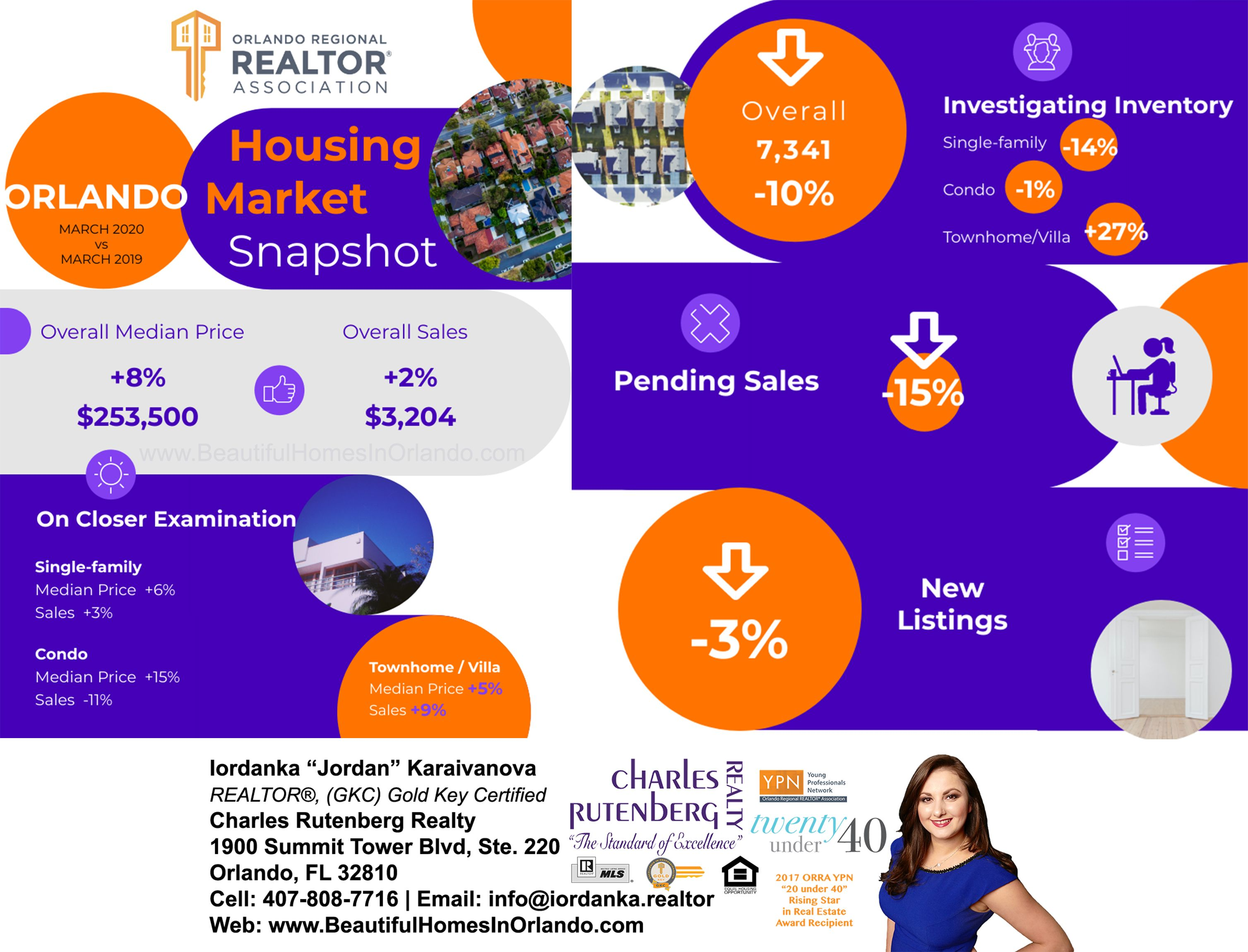 Orlando Housing Market Snapshot Of March 2020 New Tricks Orlando Marketing