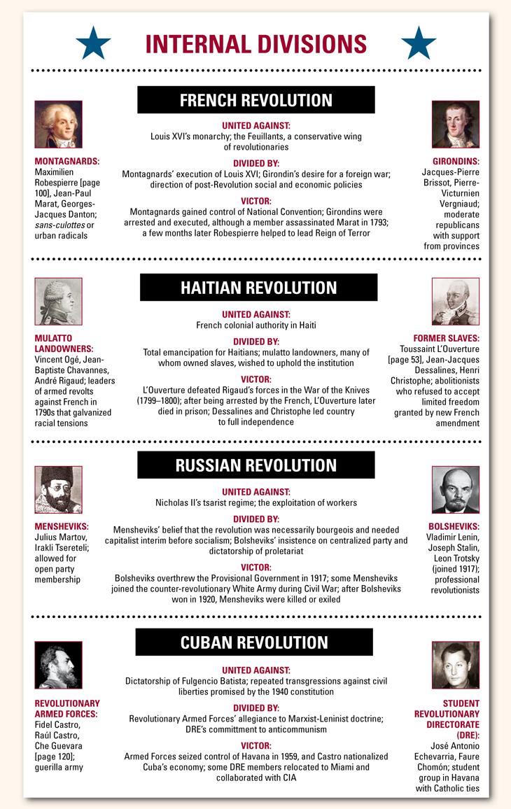 Art Lapham S Quarterly Modern World History French Revolution Revolution