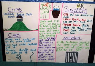 Nursery Rhyme Mysteries- used in a 4th grade classroom.