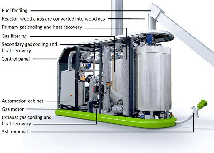 Bio-generator Volter
