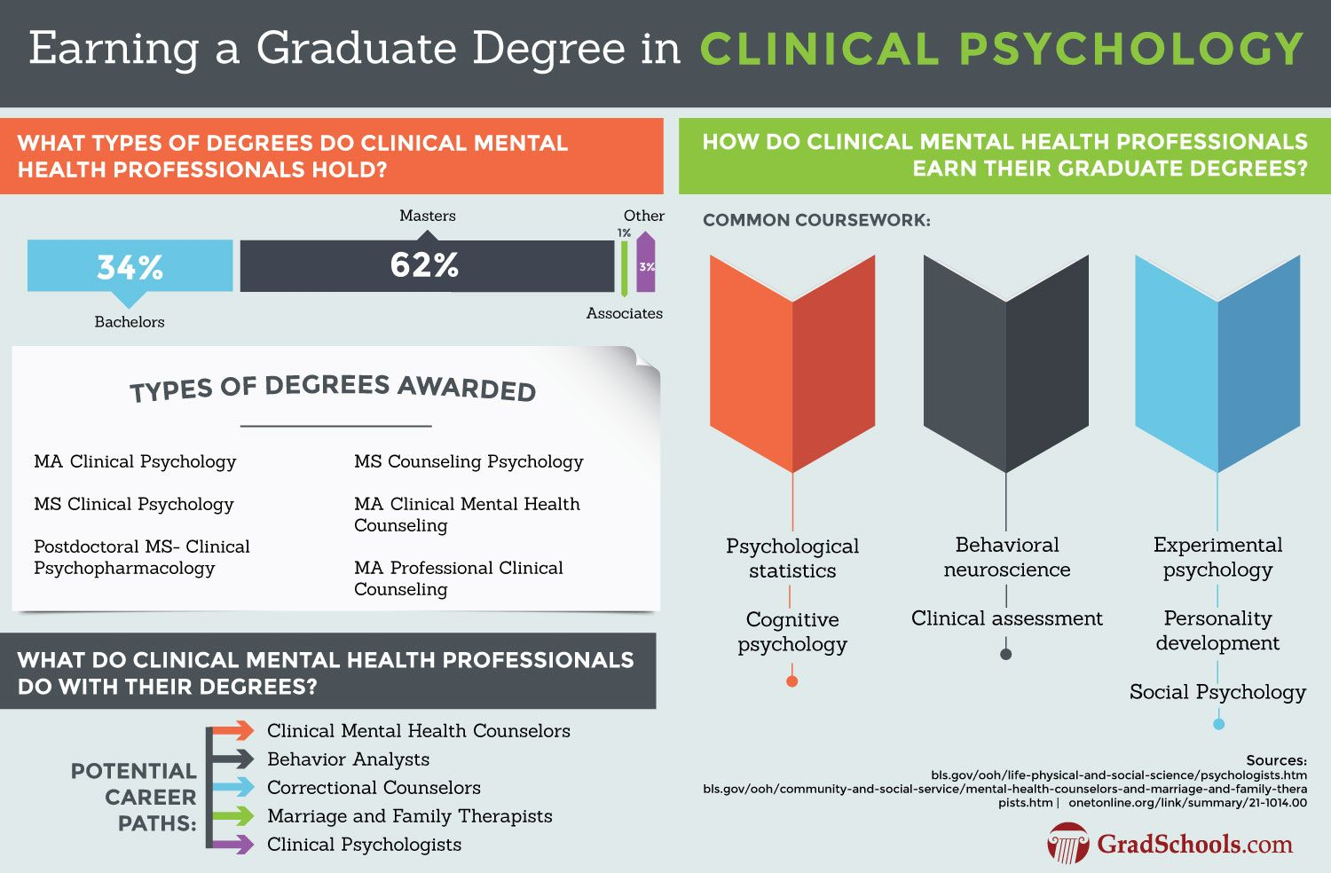 Search For Clinical Psychology Doctorate Degree Programs And Learn More About Earning A Nurse Practitioner Programs Online Education Doctor Of Nursing Practice