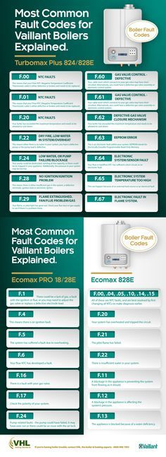 Vaillant boiler error codes explained [infographic] | Made by VHL ...
