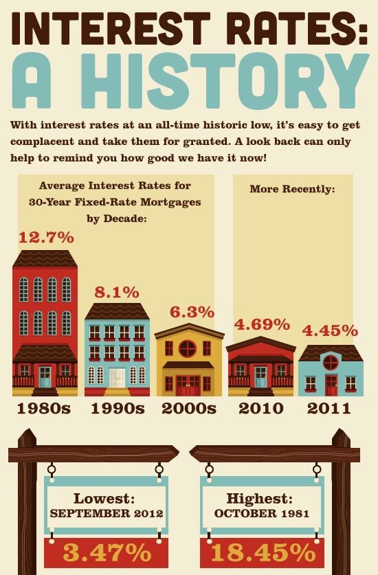 2015 Real Estate Tip Watch The Rates Mortgage Interest Rates Real Estate Infographic Best Mortgage Rates Today
