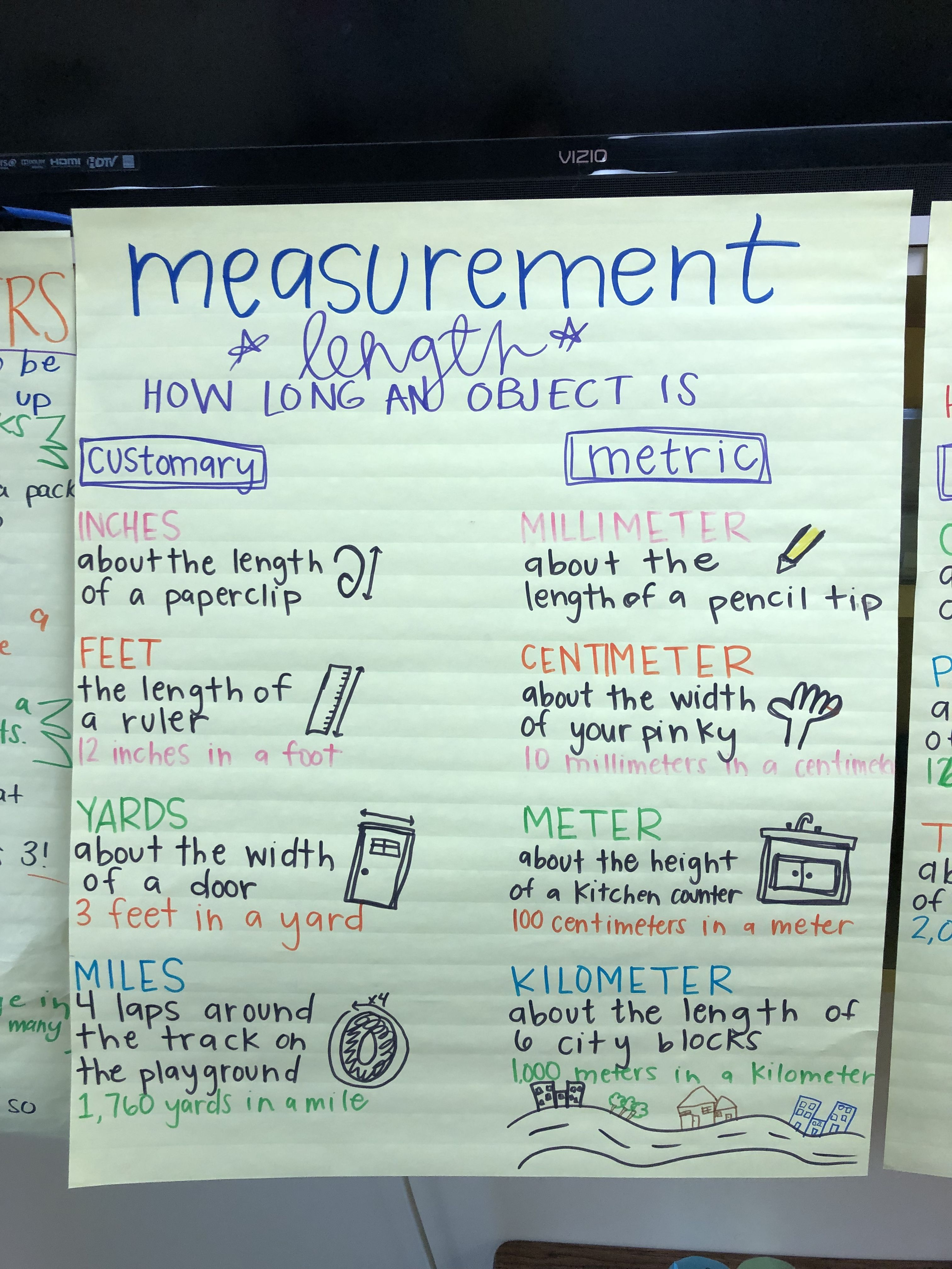 Pin By Lainey Smith On Math Anchor Charts
