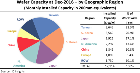 Wafer Capacity By Geographic Region 2017
