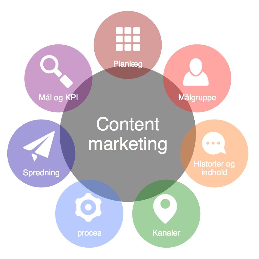 7 trin til Content Marketing planen