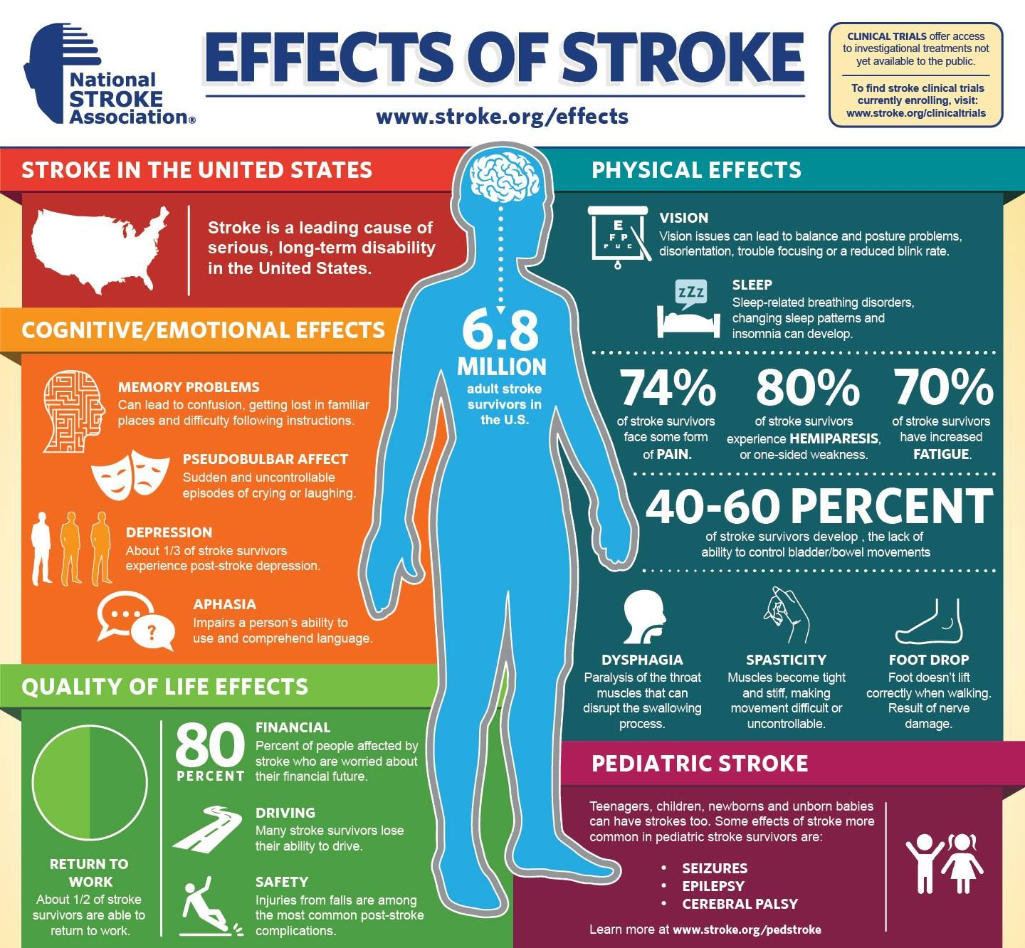 EFFECTS OF STROKE - Although stroke is the fourth leading cause of ...