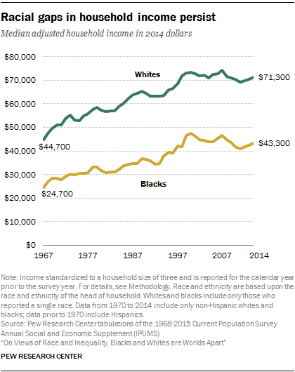 On Views Of Race And Inequality Blacks And Whites Are Worlds Apart Inequality Multicultural Activities Racial Discrimination
