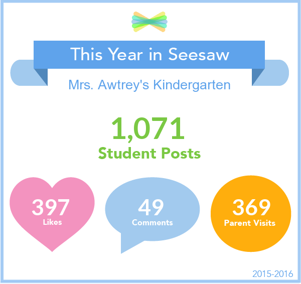 Check out a custom infographic with your Seesaw Class