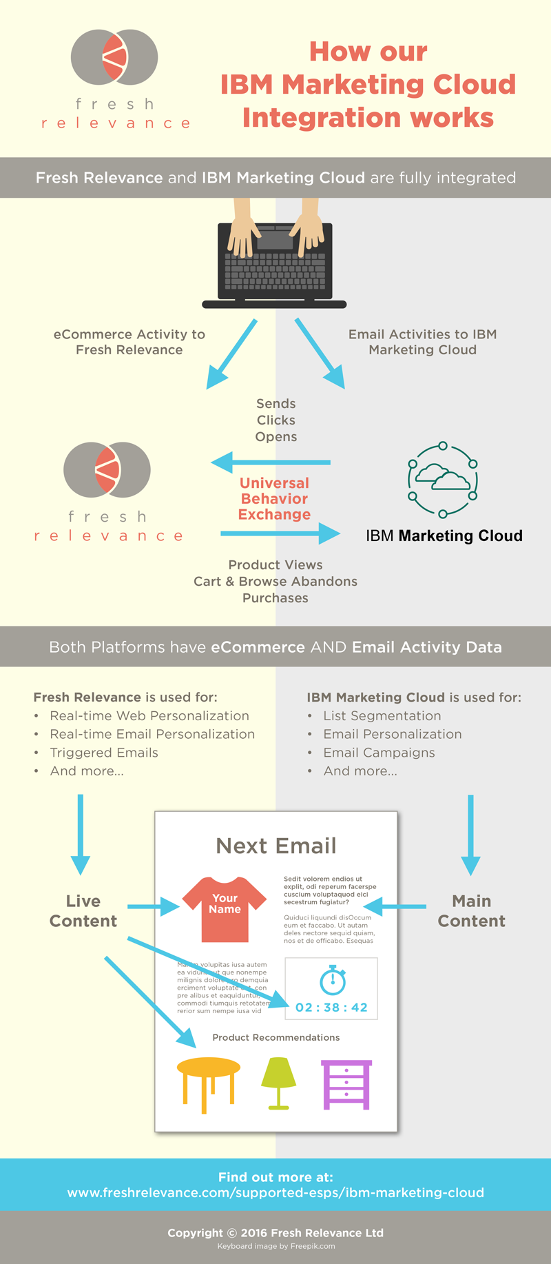 Awesome Fresh Relevance And IBM Marketing Cloud Are Fully Integrated ECommerce  Activity To Fresh Relevance Email Activities