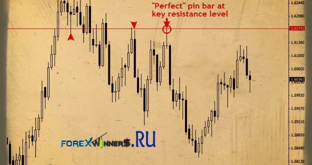 Horizontal Lines Fading Key Levels With Price Action Trigger