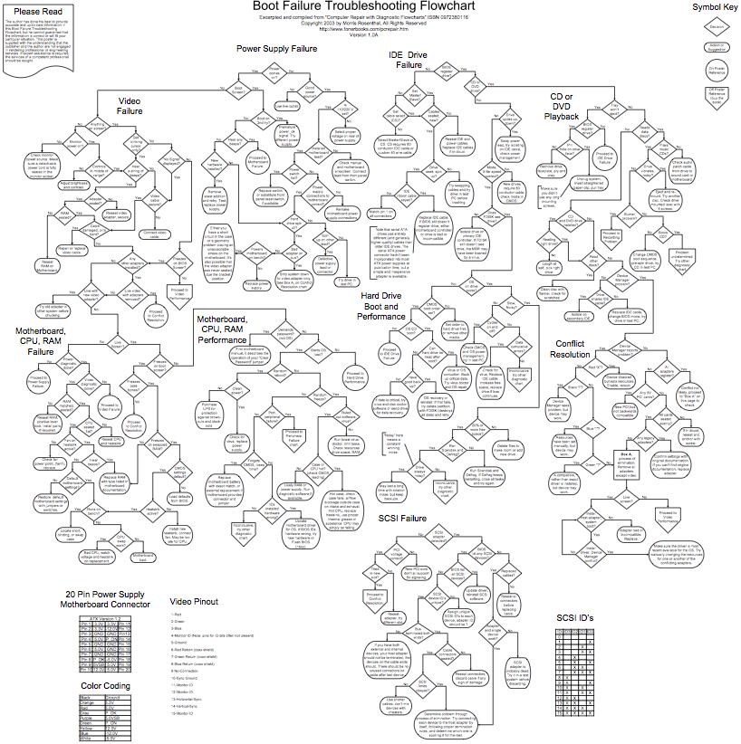Computer Repair Flowcharts   Ari   Pinterest   Elektro, Svv und ...