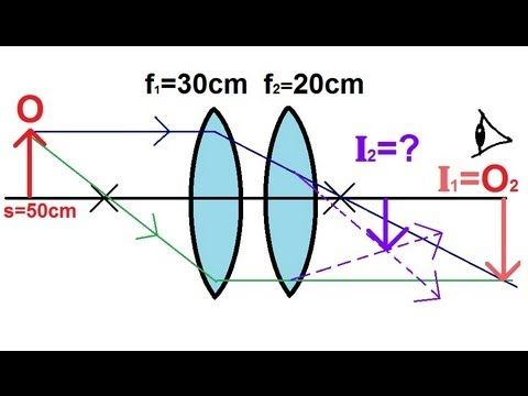 Pin On Optical Abo