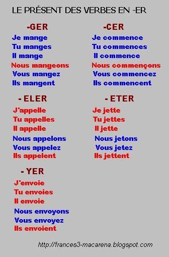 Tu Envois Ou Tu Envoies : envois, envoies, Verbes, Groupe, Basic, French, Words,, Learn, French,, Language, Lessons