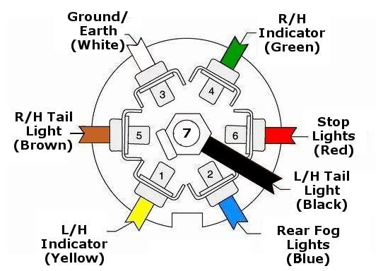 7 pin caravan socket wiring diagram