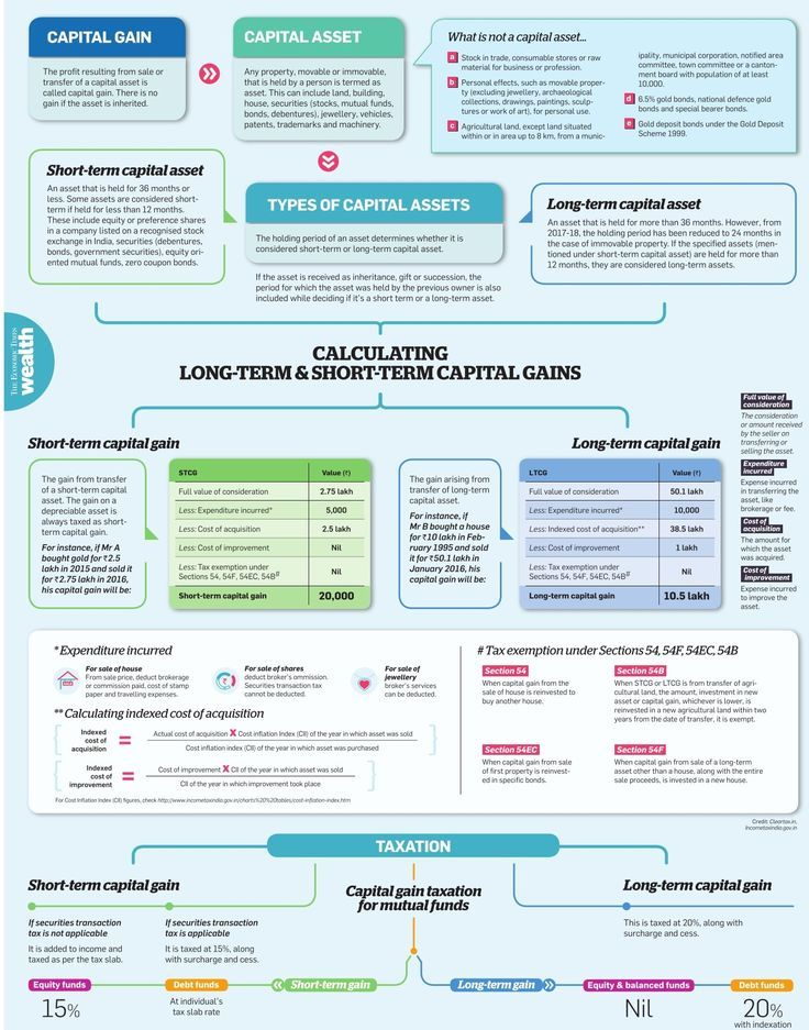 All about Capital Gain Tax in India Infographic Capital