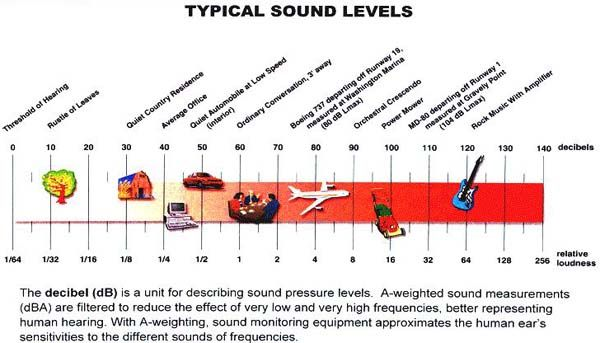 Decibel Chart: How Loud Are You? Unwanted sound is called noise ...