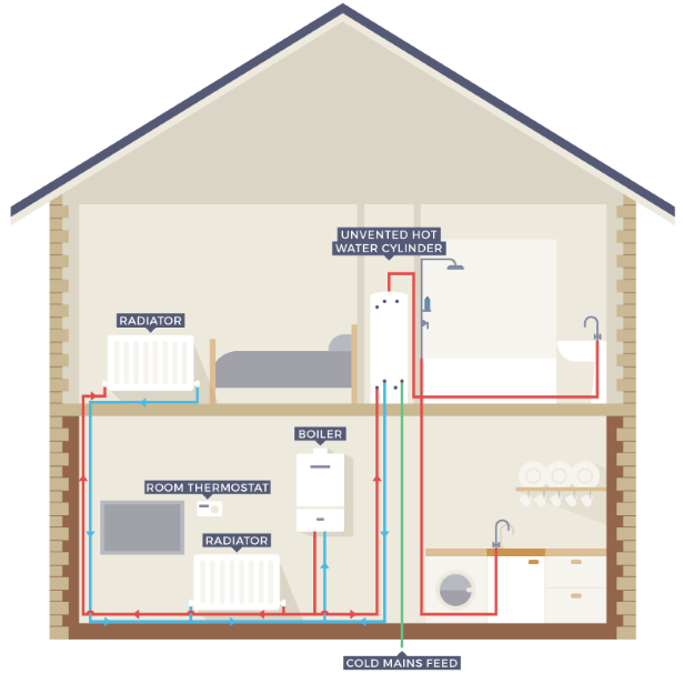 The Ultimate Guide To System Boilers