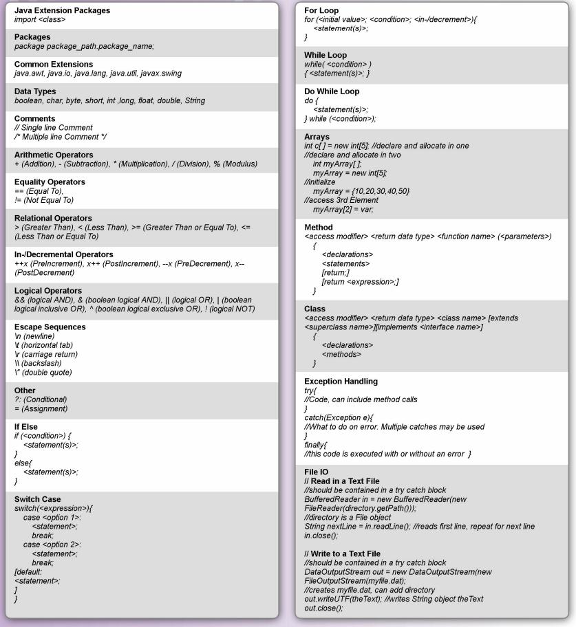 Java basic cheat sheet leons programming collections