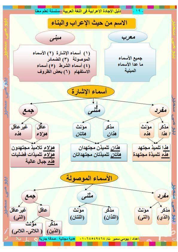 دوسية قواعد اللغة العربية باسلوب رائع للصفوف العليا نبع الأصالة Learning Arabic Learn Arabic Language Learn Arabic Online