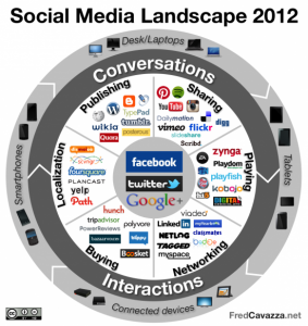 The Social Media Landscape in 2012 – Infographic from Futurelab