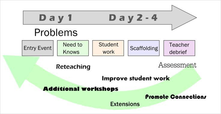 project based learning template google search pbl project based