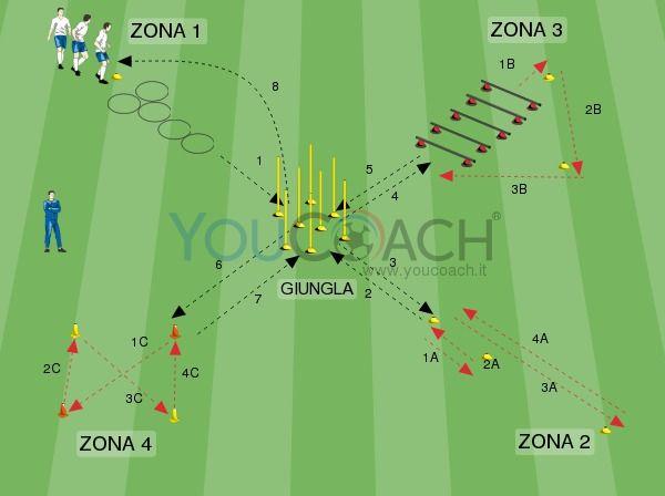 19 Ideas De Trabajos Físicos Técnicos Entrenamiento Futbol Ejercicios De Fútbol Circuito Fisico