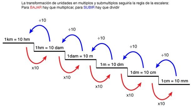 sistema métrico decimal - Buscar con Google