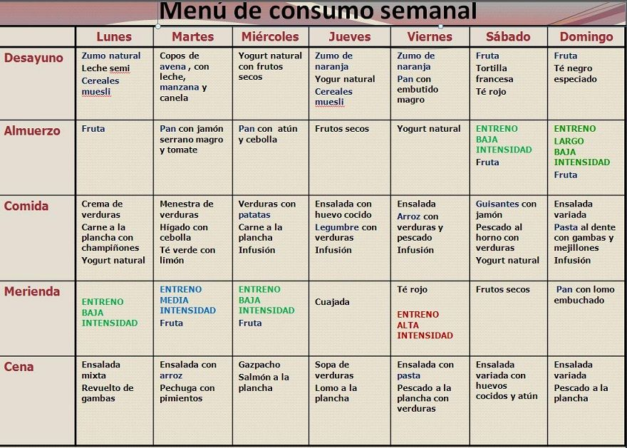 plan de alimentacion semanal para bajar de peso