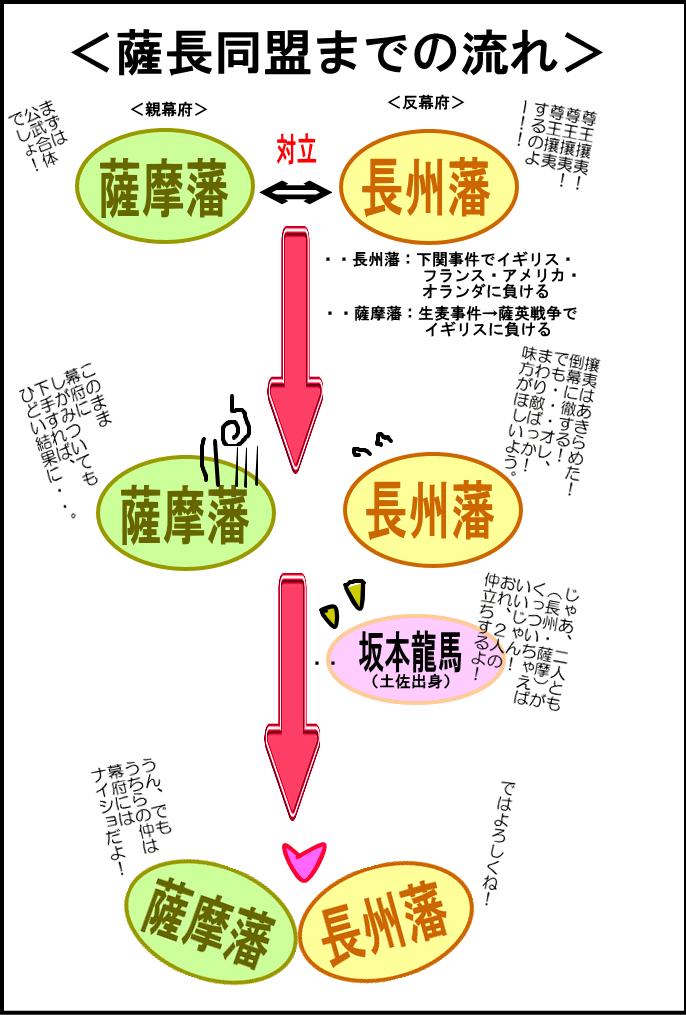 歴史模擬授業(第21回幕末) −4 長州藩と薩摩藩 - 社会科塾講師 ...