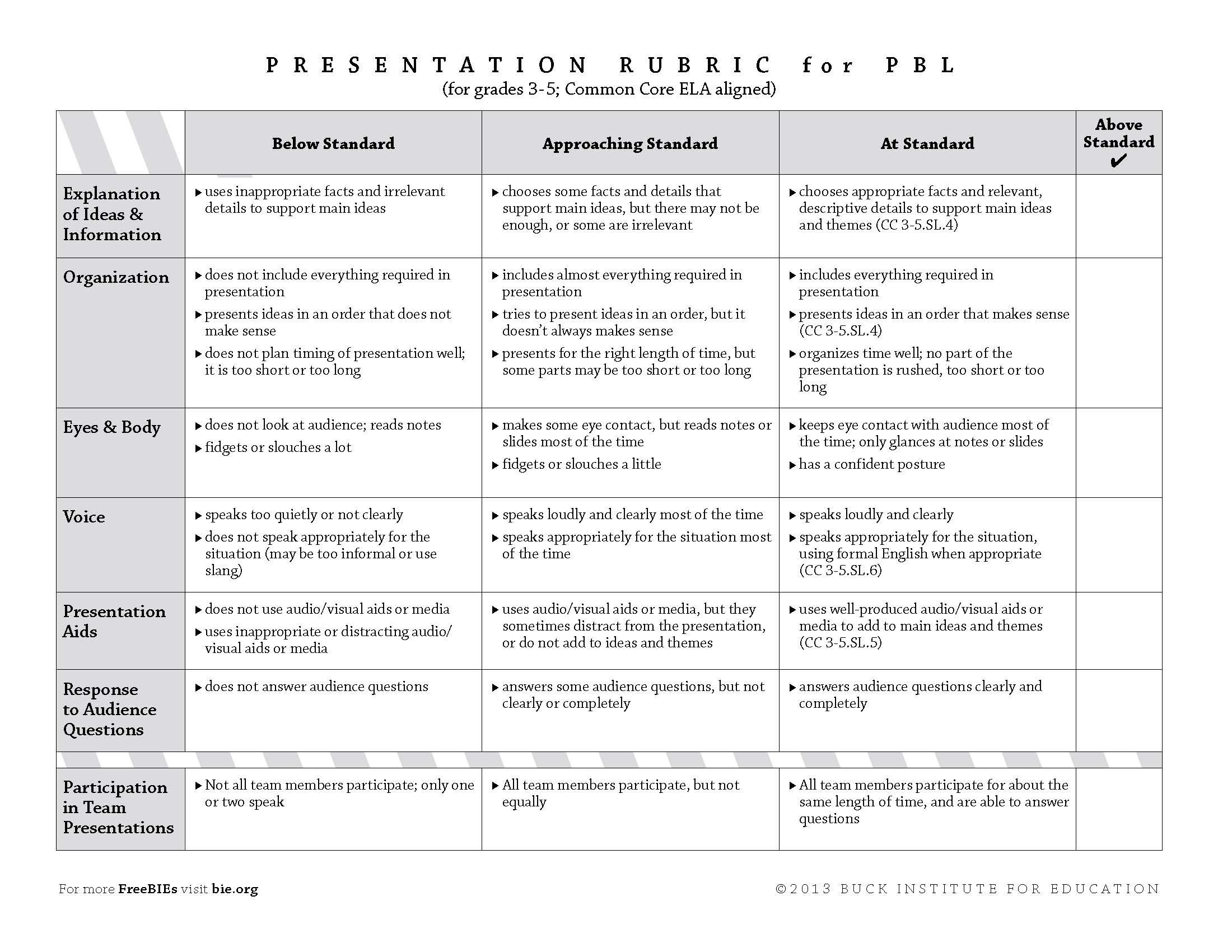 Presentation Rubric For Grades 3 5