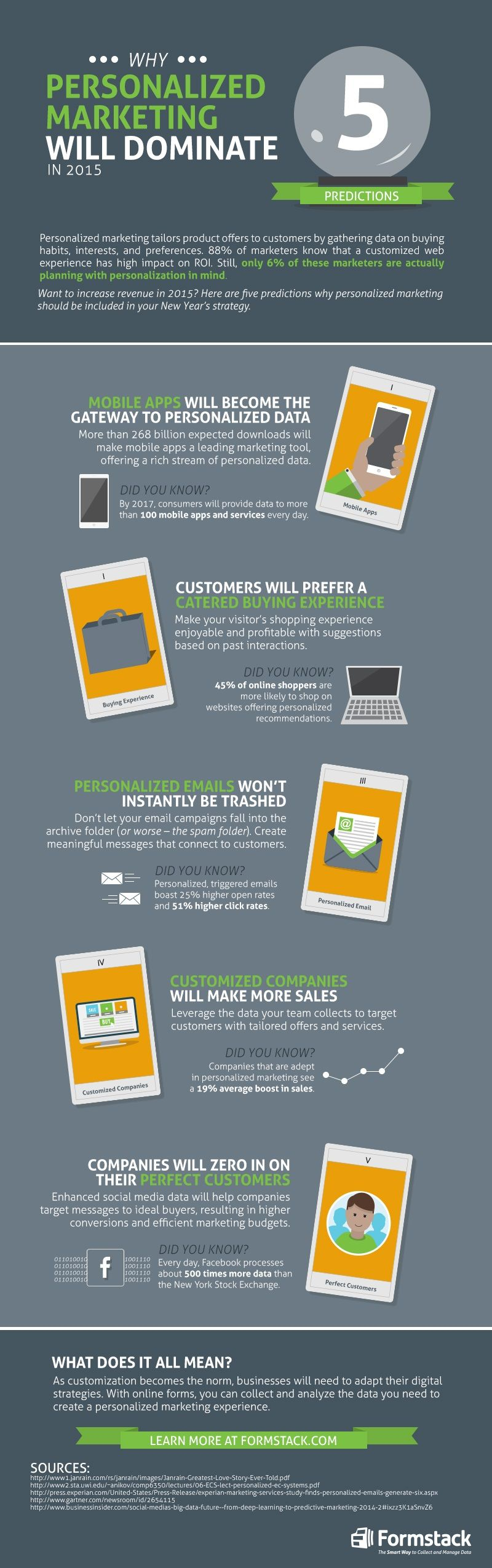 Marketing Strategy - Why Personalized #Marketing Will Dominate in 2015 [#Infographic] : MarketingProfs Article