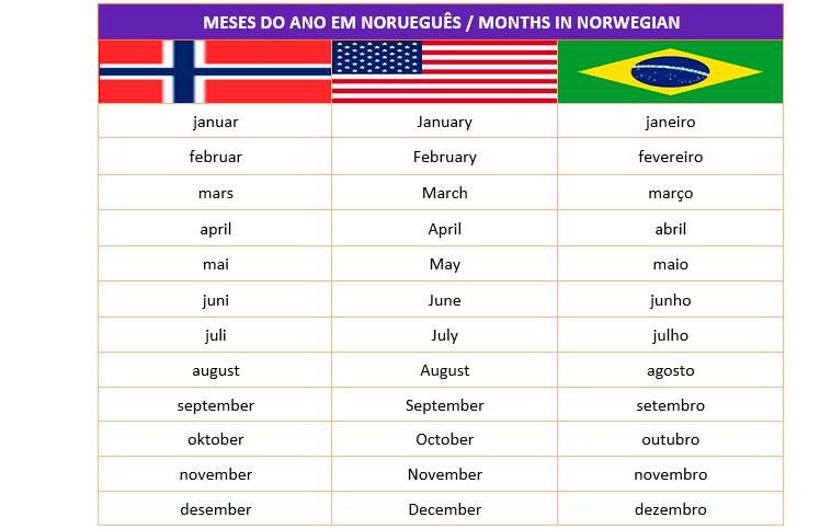 meses do ano em norueguês | Aprender norueguês | Pinterest | Ems