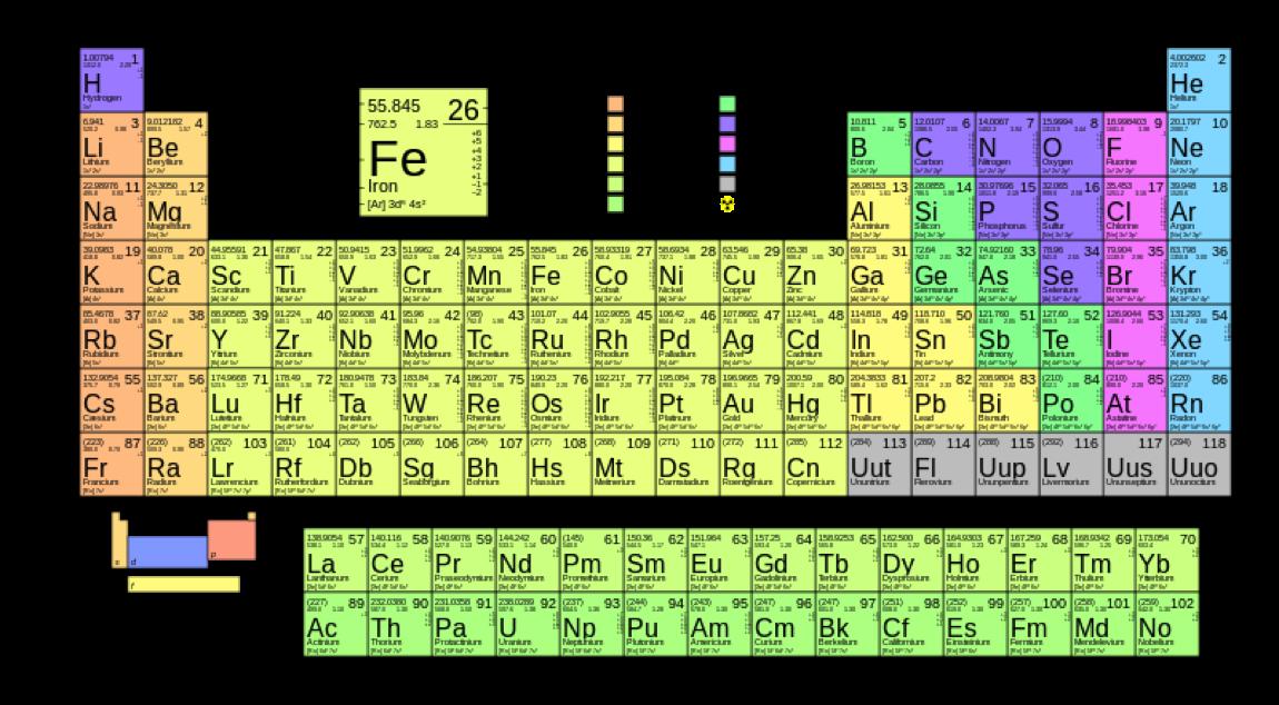 Nutidens periodiske system Periodiske system
