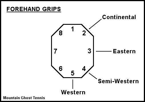 How To Grip A Tennis Racket Tennis Racket Tennis Grips Tennis Drills