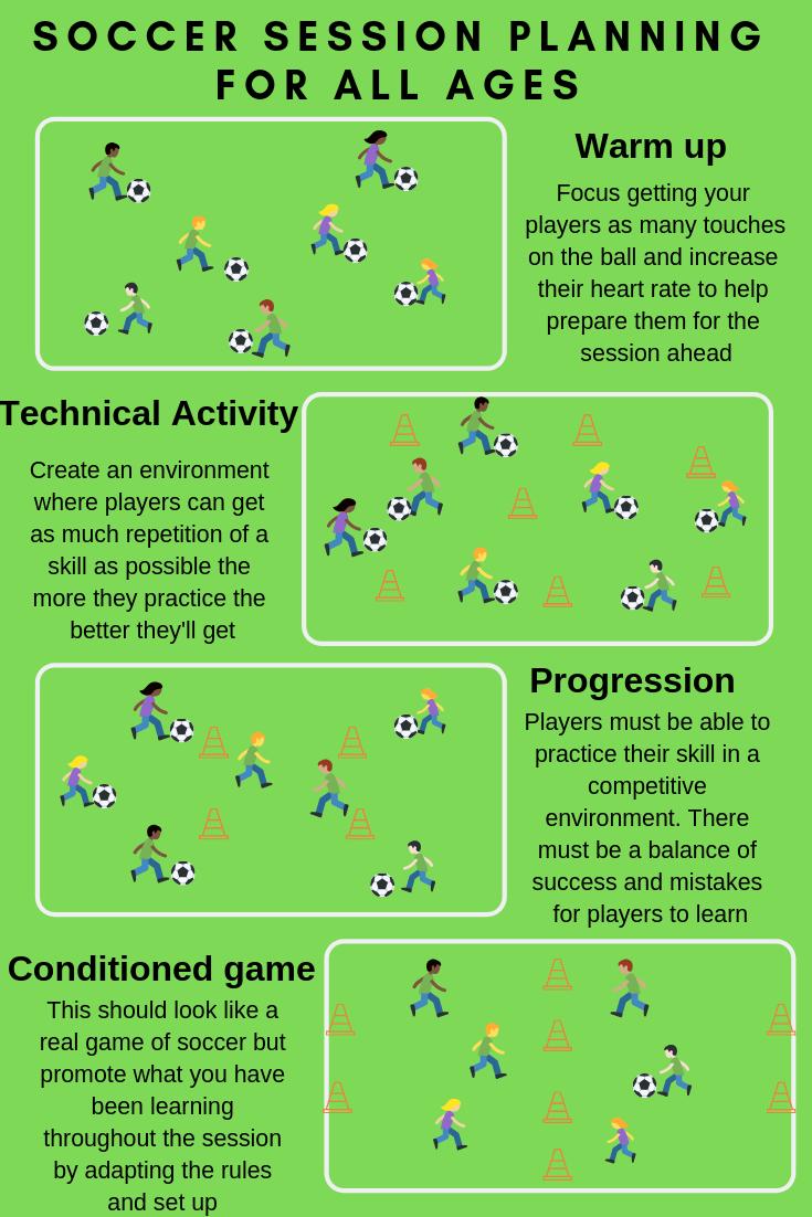 Planning Soccer Practice Soccer Source Coaching Soccer Drills For Kids Soccer Drills Football Coaching Drills