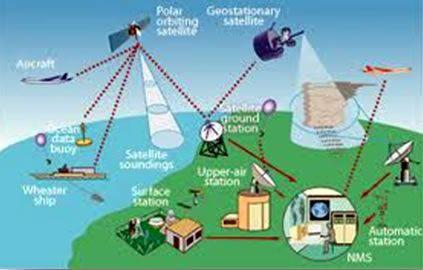 las aplicaciones comunes de estas ondas son: 1.-el envio de datos inalambricamente. 2.-Comunicaciones de persona a persona de coches o aviones en movimiento. 3.-Relés de comunicación satelital. 4.-Señales de telemetría a espacio remoto de sondas. 5.-Los enlaces de comunicación a los transbordadores espaciales y las estaciones espaciales. 6.-Comunicaciones sin dependencia cobre o correas de sujeción de fibra óptica. 7.-Cualquier-a-cualquier comunicación a datos de la red de intercambio.