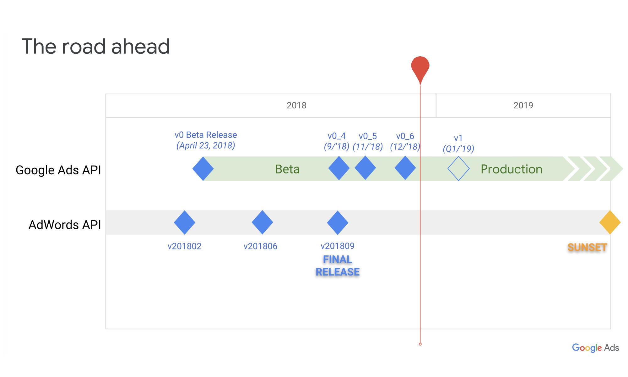 Google Ads Api Returns To Beta Due To Slow Response Times